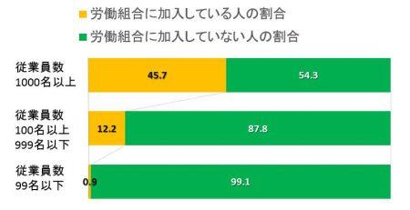 ユニオン加入者の割合の図